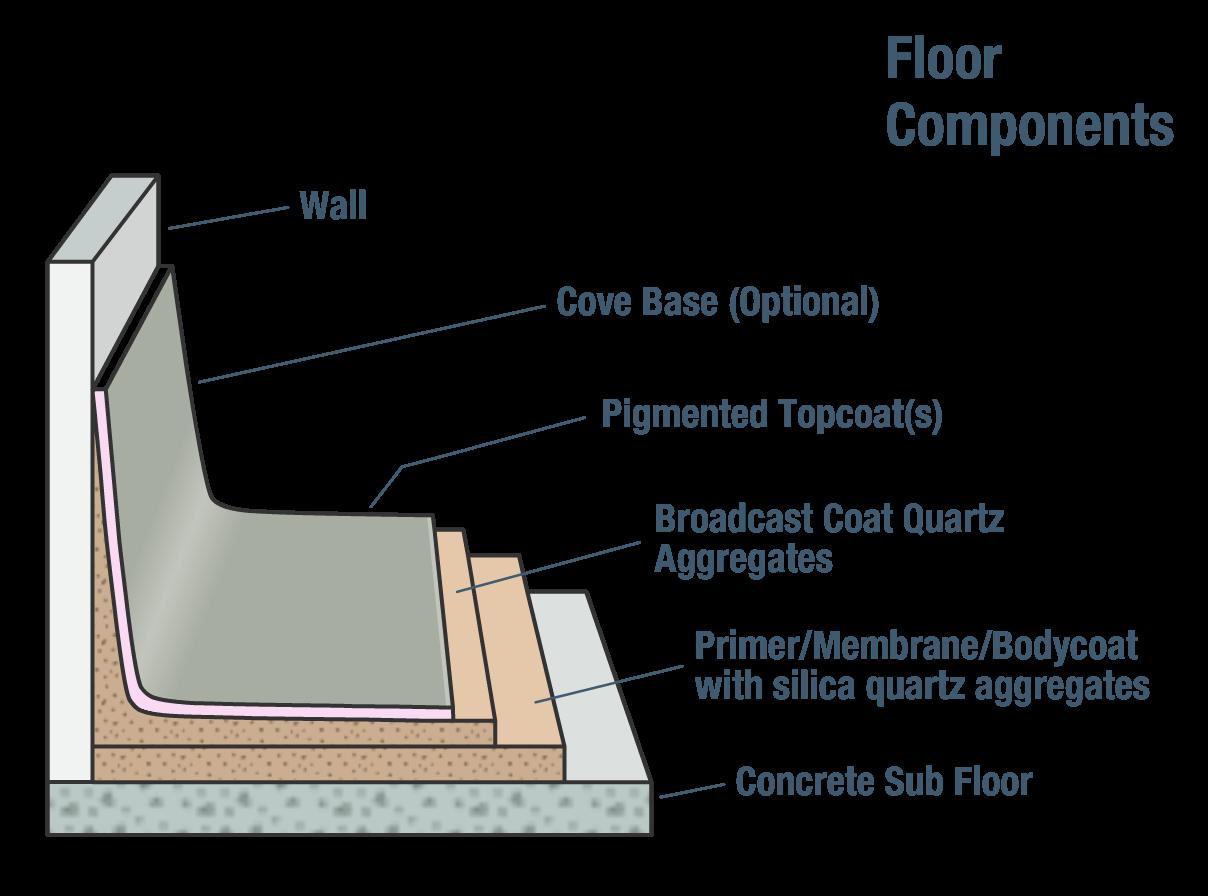 Waterproof Floors Solid Color Epoxy Palmalite Unikrom